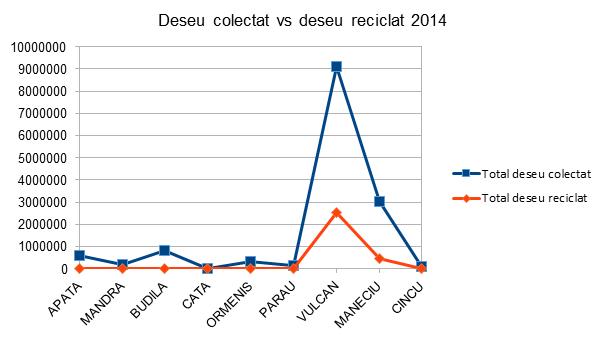 Deseu colectat vs Deseu reciclat - InfoCons - Protectia Consumatorului - Protectia Consumatorilor
