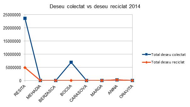 Deseu colectat vs Deseu reciclat 2014 - InfoCons - Protectia Consumatorului - Protectia Consumatorilor