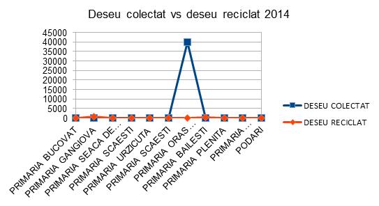 Deseu colectat vs deseu recicalt 2014 - InfoCons - Protectia Consumatorului - Protectia Consumatorilor