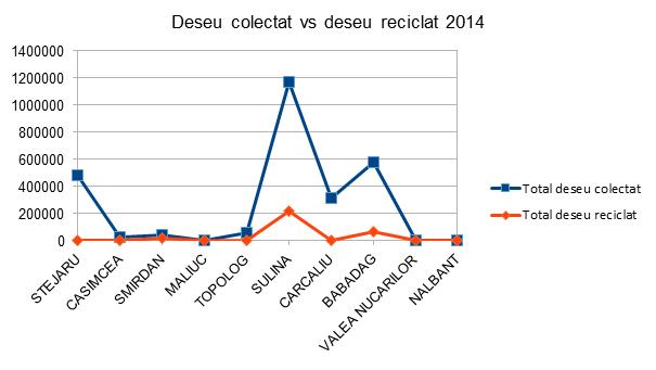 Deseu colectat vs deseu recilat 2014 - InfoCons - Protectia Consumatorului - Protectia Consumatorilor