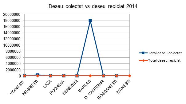 Deseu colectat vs deseu reciclat - InfoCons - Protectia Consumatorilor - Protectia Consumatorului