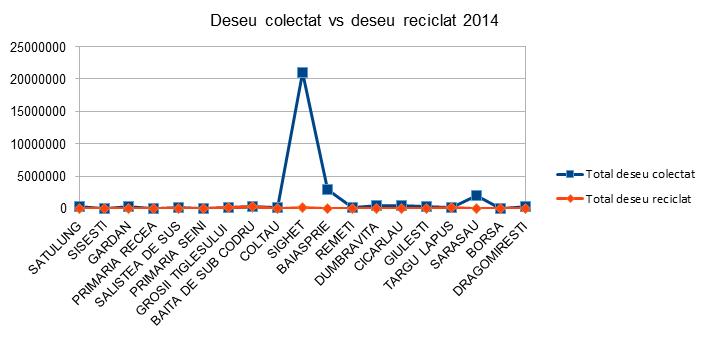 Deseu colectat vs deseu reciclat 2014 - InfoCons - Protectia Consumatorilor - Protectia Consumatorului
