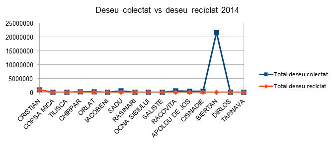 Deseu colectat vs deseu reciclat - Sibiu - InfoCons - Protectia Consumatorilor