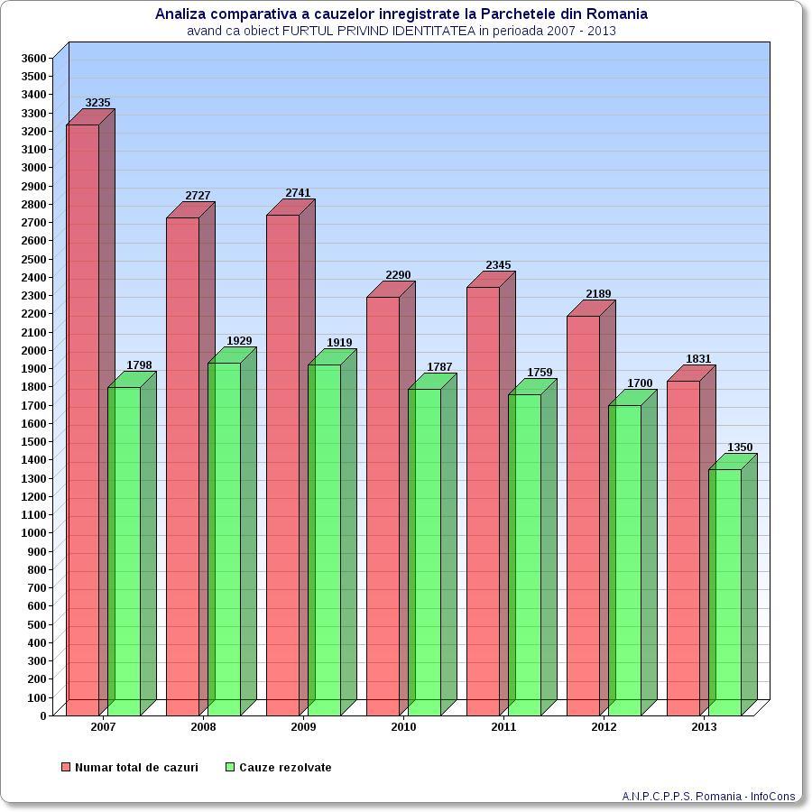 Analiza comparativa a cauzelor inregistrate la Parchetele din Romania avand ca obiect Furtul privind Identitatea in perioada 2007-2013