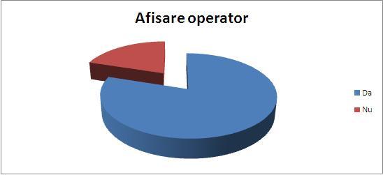 afisare_operator